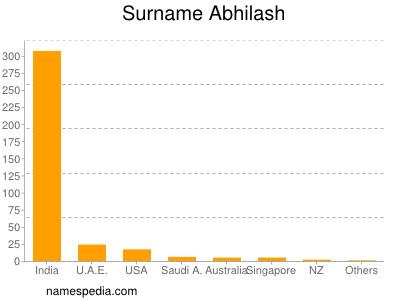 Surname Abhilash