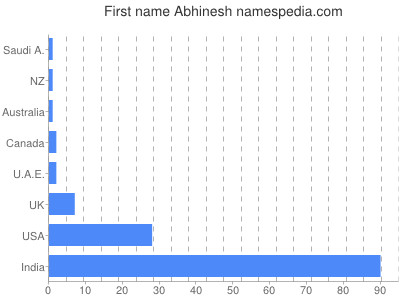 Given name Abhinesh