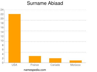 Surname Abiaad