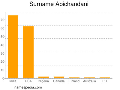 Surname Abichandani