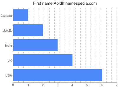 Given name Abidh