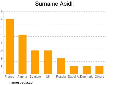 Surname Abidli