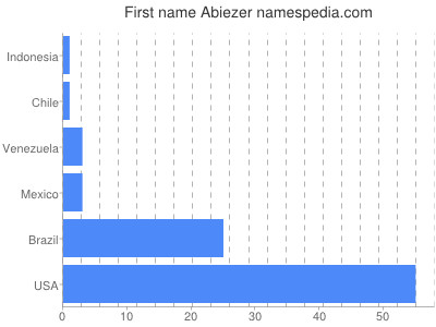 Given name Abiezer