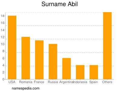 Surname Abil