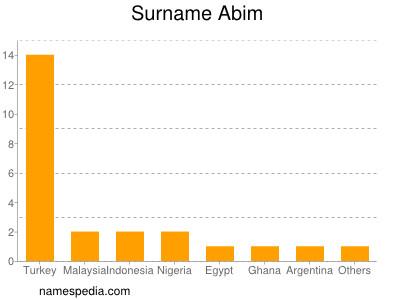 Surname Abim