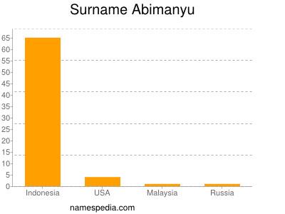Surname Abimanyu