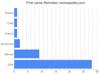 Given name Abimelec