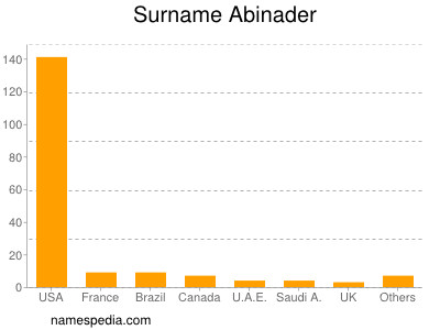 Surname Abinader
