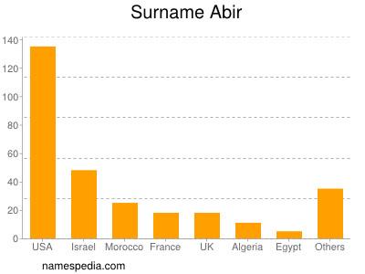 Surname Abir