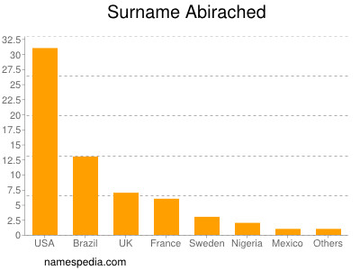 Surname Abirached