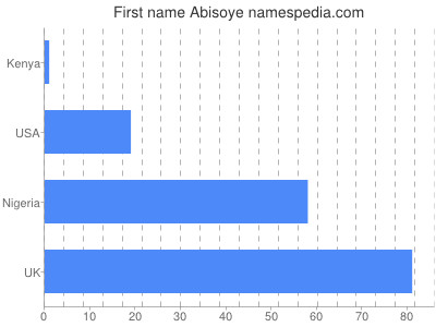 Given name Abisoye