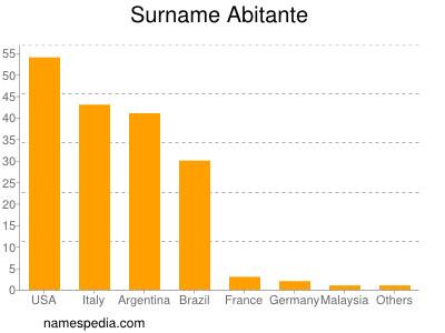 Surname Abitante