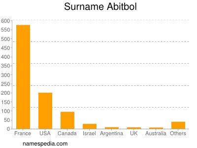 Surname Abitbol