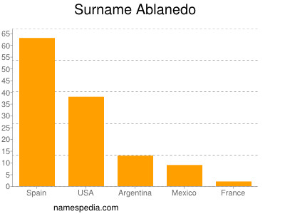 Surname Ablanedo