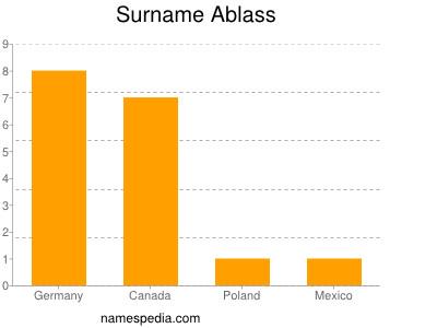 Surname Ablass