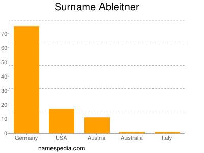 Surname Ableitner