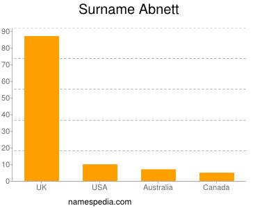 Surname Abnett