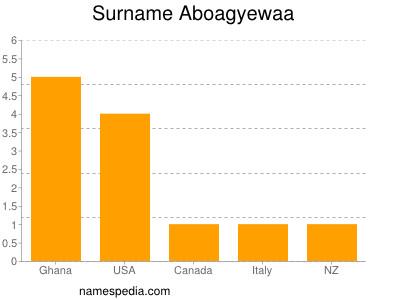 Surname Aboagyewaa