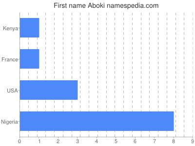 Given name Aboki
