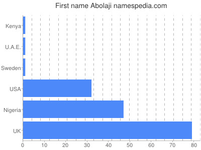 Given name Abolaji
