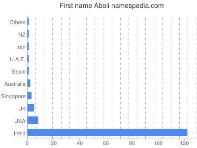 Given name Aboli