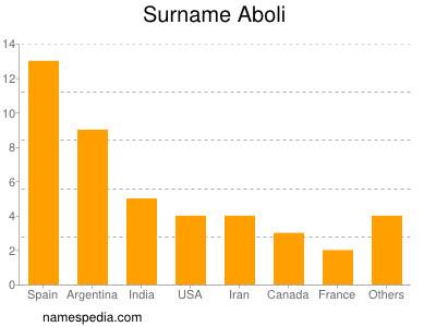 Surname Aboli