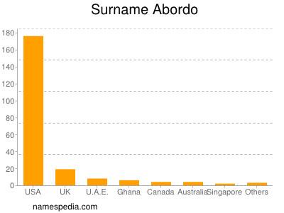 Surname Abordo