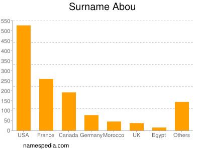 Surname Abou