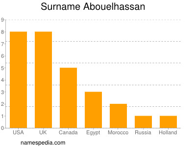 Surname Abouelhassan