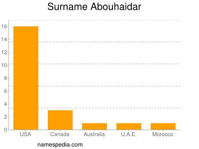Surname Abouhaidar