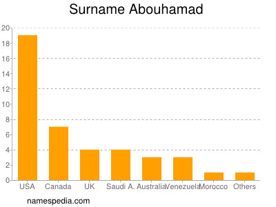 Surname Abouhamad