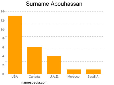 Surname Abouhassan