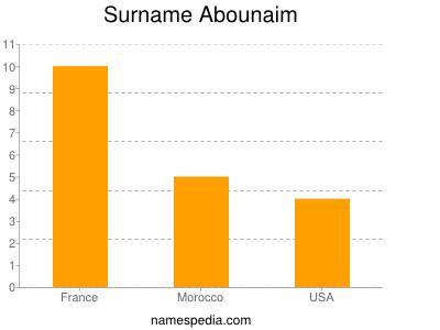 Surname Abounaim
