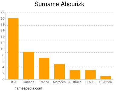Surname Abourizk
