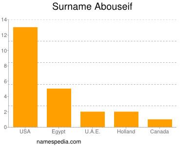Surname Abouseif