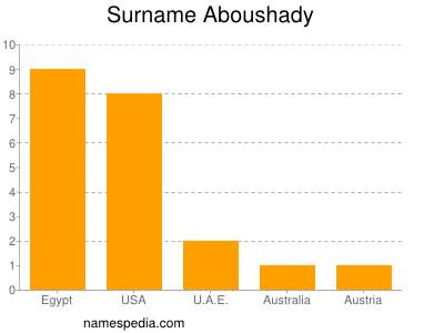 Surname Aboushady