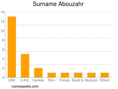 Surname Abouzahr