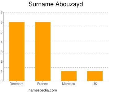 Surname Abouzayd