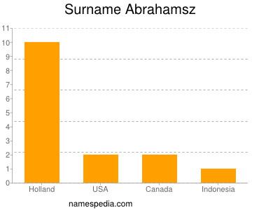 Surname Abrahamsz