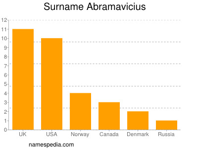 Surname Abramavicius