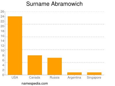 Surname Abramowich