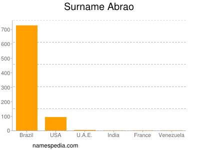 Surname Abrao