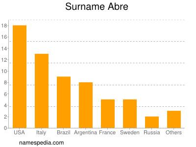 Surname Abre
