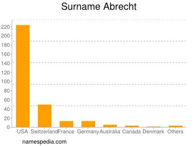 Surname Abrecht