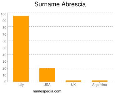 Surname Abrescia