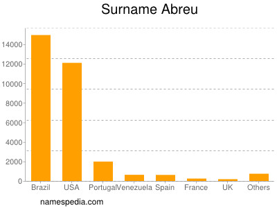 Surname Abreu