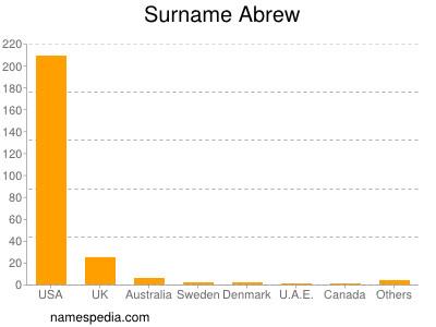 Surname Abrew
