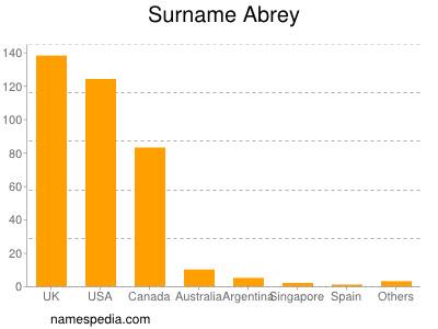 Surname Abrey