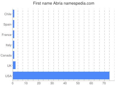 Given name Abria