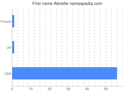 Given name Abrielle